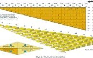Изоляция и обезвоживание плоской крыши